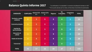 Gobierno de Aristóteles cumple 31 de 132 indicadores: 'Jalisco, cómo vamos'