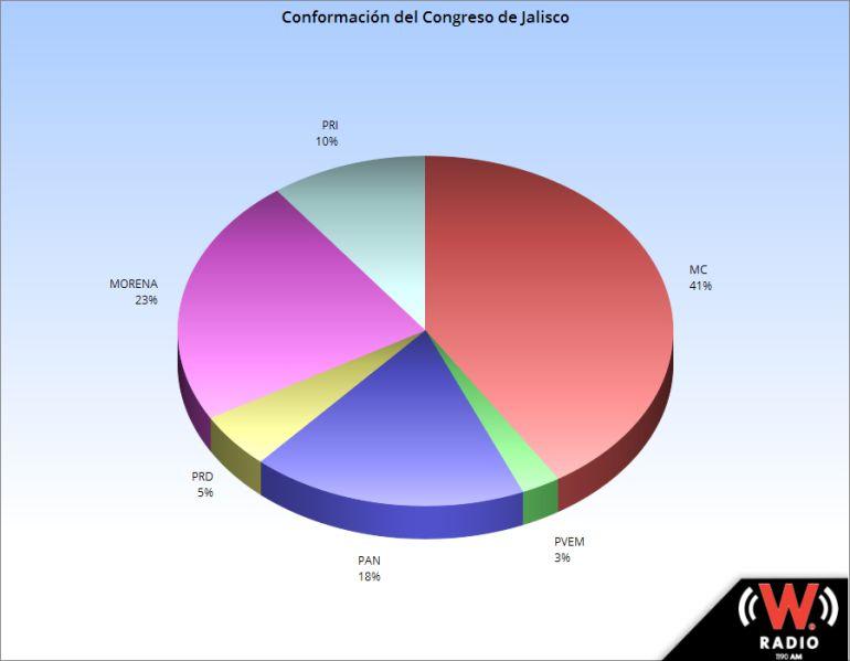 Así quedaría el mapa electoral de Jalisco