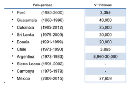 Desapariciones forzadas. La gran incertidumbre en México