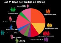 ¿Cómo se conforman las familias en México?