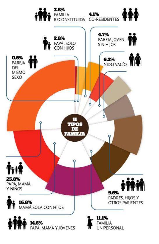Los distintos tipos de familia que existen y sus características