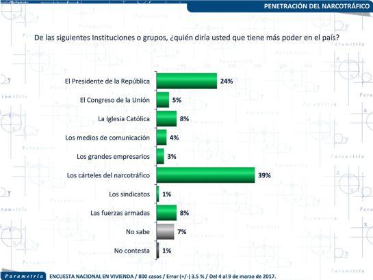 """""""4 de cada 10 mexicanos piensan que el narco tiene mayor poder en el país: Parametría"""