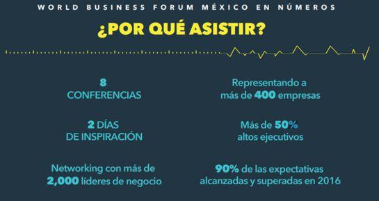 Wobi: World Business Forum 2017