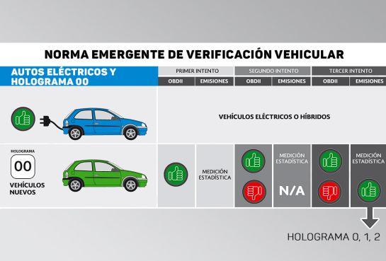 Verificación vehicular: Holograma 0: ¿Qué es el sistema ODB para automóviles?