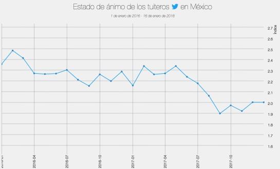 INEGI medira el estado de ánimo de los tuiteros en México; Roberto Aguilar