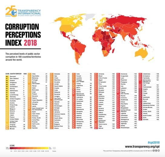 En el índice de percepción de corrupción Mexico está entre los más altos
