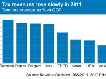 México, hasta abajo en recaudación de impuestos entre países de la OCDE