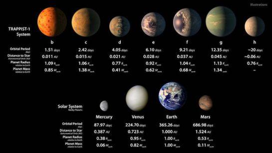 NASA descubre un sistema solar con siete planetas como la Tierra