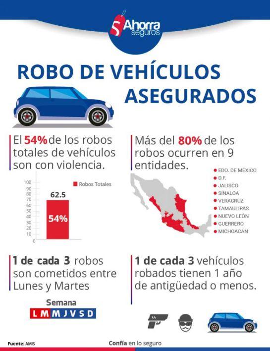 Estos son los 5 autos más robados en México