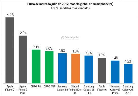 Huawei vence a Apple en ventas globales