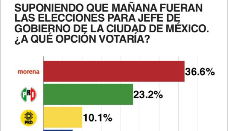 En quinta encuesta Mikel se mantiene en segundo lugar de preferencia en CDMX