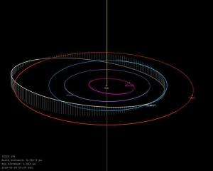 ¿Qué sucederá con el asteroide que pasará cerca de la Tierra?: ¿Qué sucederá con el asteroide que pasará cerca de la Tierra?