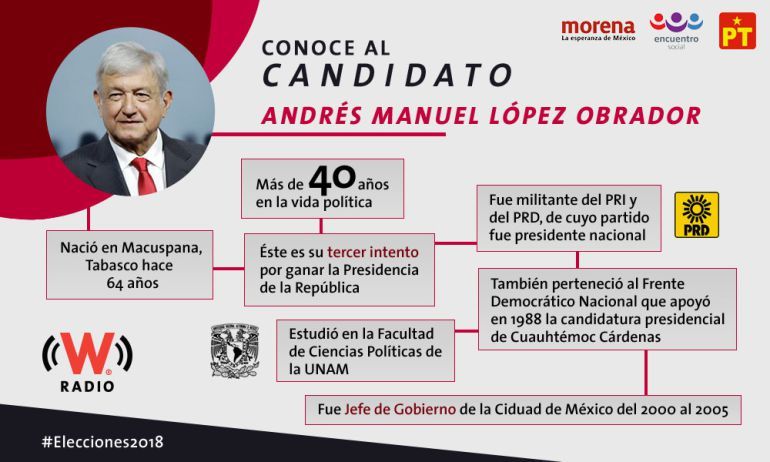 AMLO, Andrés Manuel López Obrador: Andrés Manuel López Obrador
