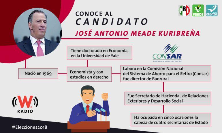José Antonio Meade Kuribreña