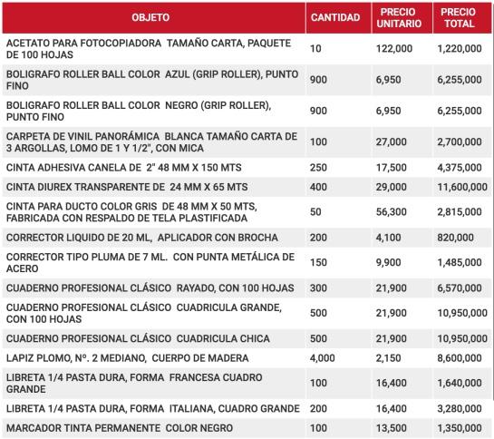 Precios de contrato entre gobierno de EPN y Abastecedora Aragonesa