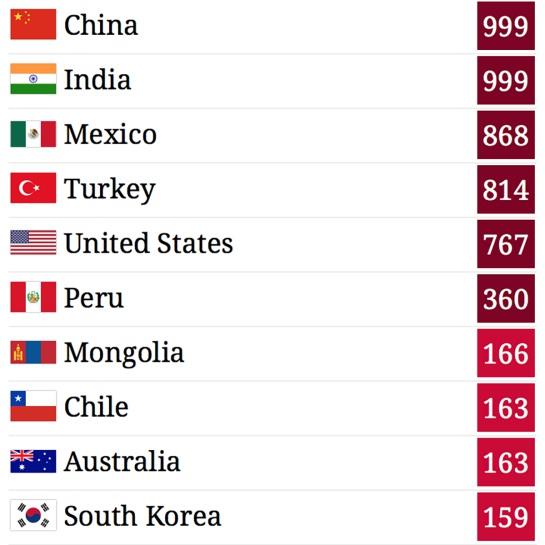 México en el lugar tres del ranking de aires más contaminados del mundo