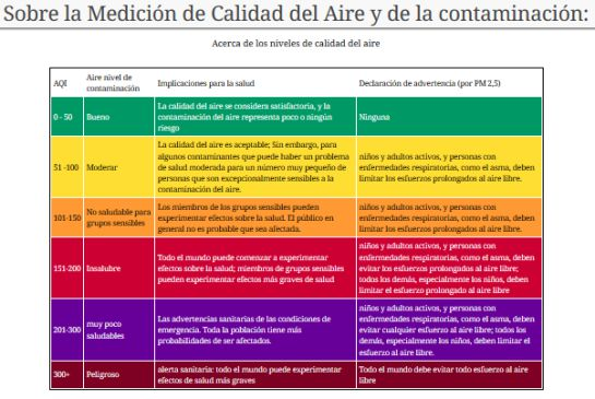 Cuadro de niveles de calidad del aire según la Worldwide Air Quality, México se encuentra en el nivel más Peligroso
