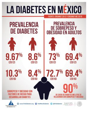 Diabetes-en-México-Bipartición-del-Tránsito-Intestinal
