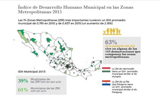 De Suiza al Caribe; los índices de desarrollo de la CDMX