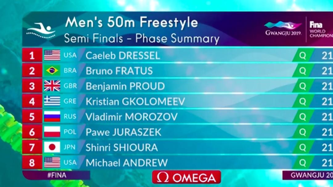 Caeleb Dressel rompe récord de Michael Phelps en el Mundial de Natación