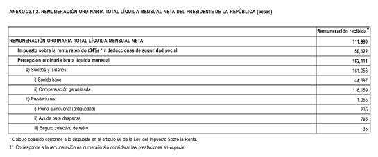 Propuesta de remuneraciones del presidente para 2020