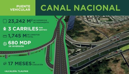 Puente Periférico - Canal Nacional
