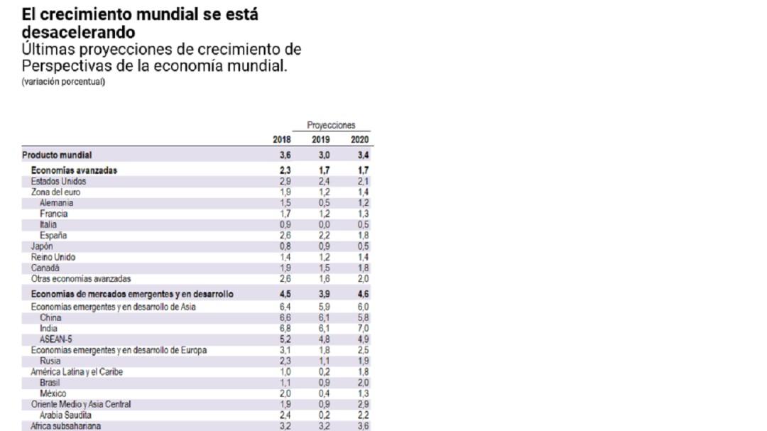 FMI baja pronóstico de crecimiento económico para México