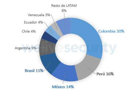 México el tercer país con más detecciones de variantes en ransomware