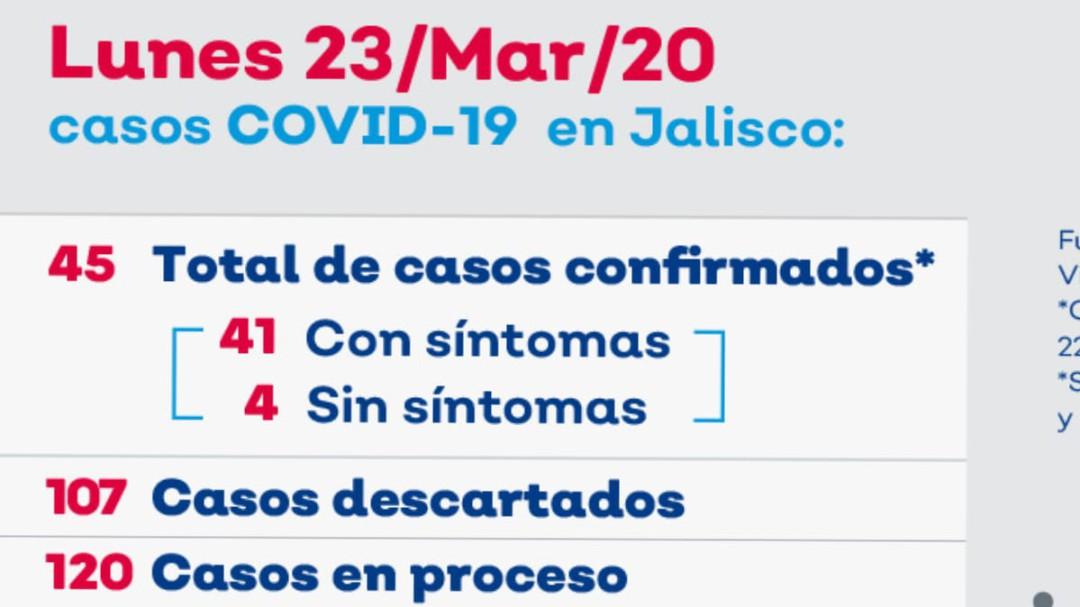 Sube a 45 casos de COVID-19 en Jalisco