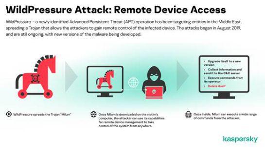 Detectan propagación de virus que altera dispositivos a distancia