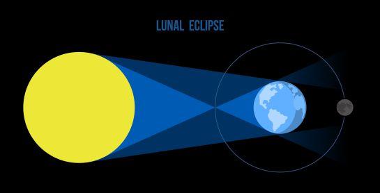 Un eclipse lunar ocurre cuando el Sol, la Tierra y la Luna se encuentran alineados y la Tierra proyecta su sombra sobre la Luna.